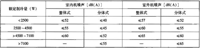 表4.8.2-4 额定噪声值(声压级)
