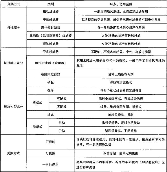 表5.1.1-1 空气过滤器分类