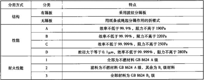 表5.1.1-2 高效过滤器分类