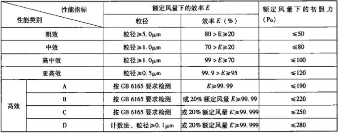 表5.1.2 空气过滤器效率和阻力要求