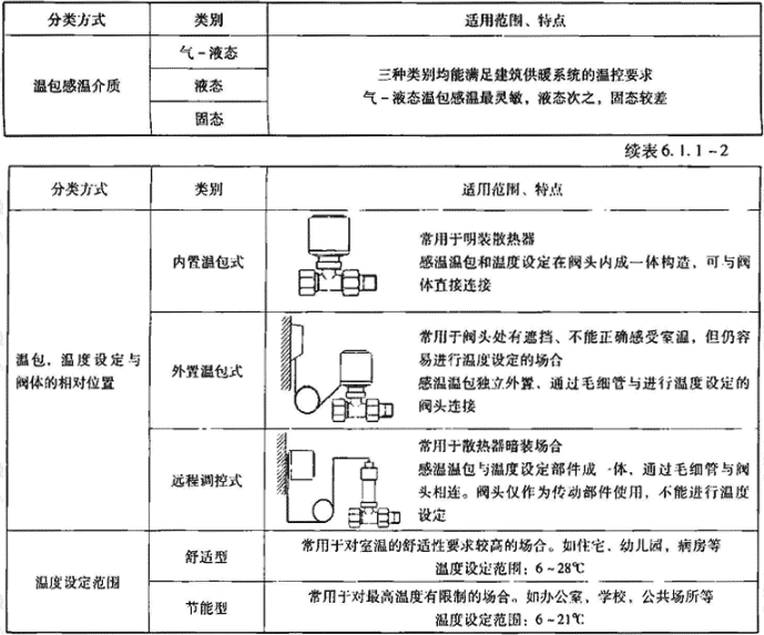 表6.1.1-2 恒温阀头分类、适用范围