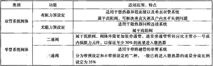 表6.1.1-3 恒温阀体按应用分类