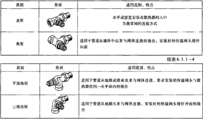 表6.1.1-4 恒温阀体按形状分类