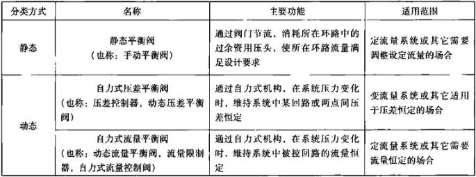 表6.1.2-1 水力平衡阀主要类别及适用范围