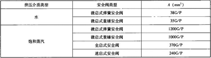 表6.1.6 安全阀底座面积A选择计算用表