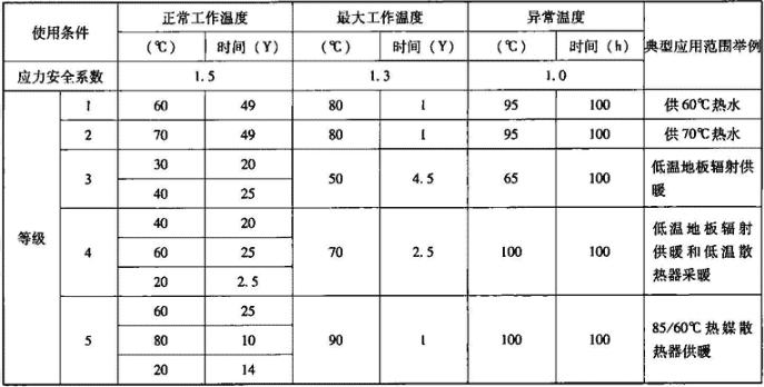 表6.3.1-2 塑料管使用条件分级