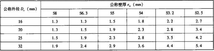 表6.3.1-4 常用尺寸系列