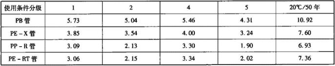 表6.3.1-3 塑料管许用设计应力σD(MPa)