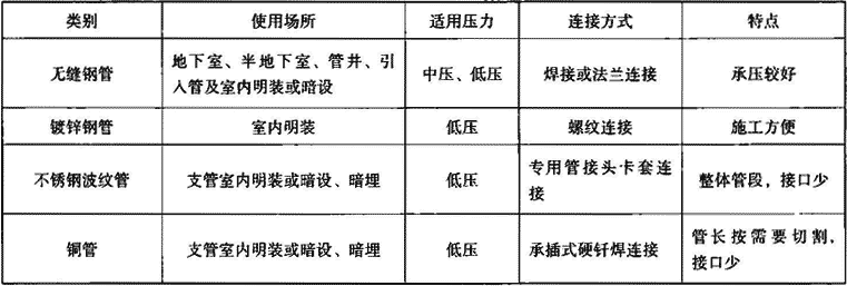 表7.1.1 燃气管材分类