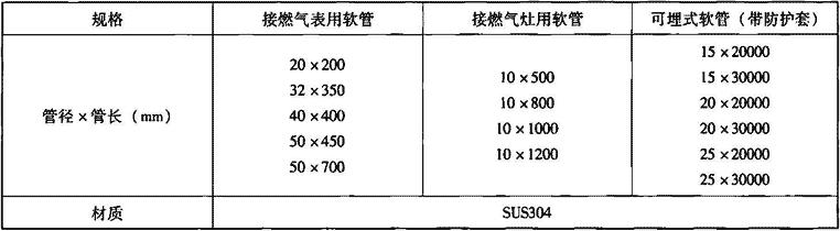 表7.1.2-4 不锈钢波纹管主要参数