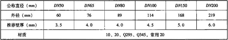 表7.1.2-1 无缝钢管主要参数