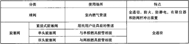 表7.2.1 燃气阀门分类