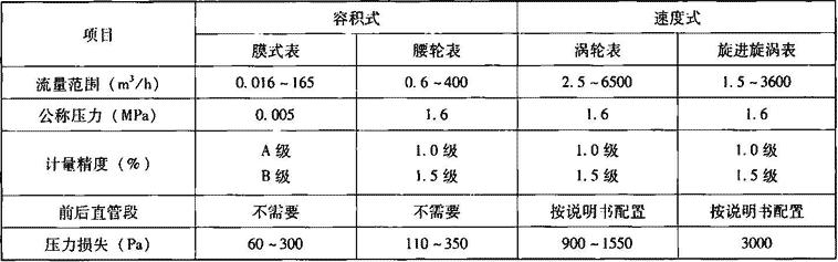 表7.3.2 燃气计量仪表主要技术性能参数