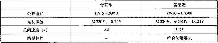 表7.4.2-1 燃气紧急自动切断阀主要技术性能参数