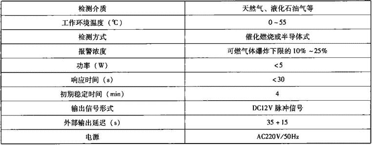 表7.4.2-2 燃气浓度检测报警器主要技术性能参数