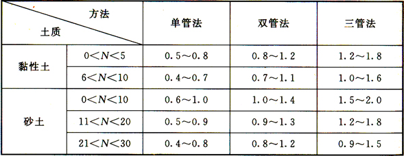 表4 旋喷桩设计直径(m)