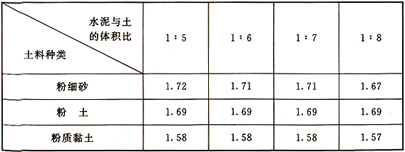 表5 不同配比下桩体最小干密度(g/cm3)