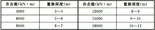 表13.2.5 强夯置换深度
