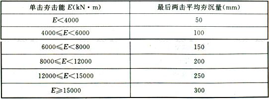 表13.2.6 强夯置换墩收锤条件
