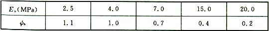 表14.2.8 沉降计算经验系数(ψs)
