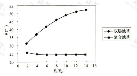 图10 扩散角(θ)与模量比(E1/E2)关系曲线