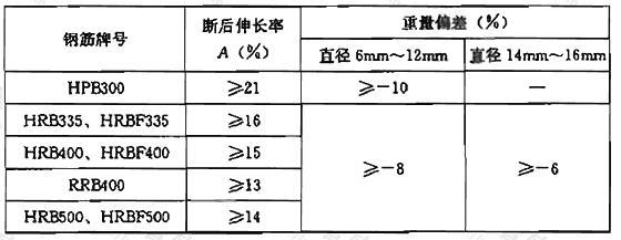 表5.3.4 盘卷钢筋调直后的断后伸长率、重量偏差要求