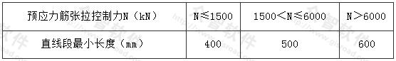 表6.3.4 预应力筋曲线起始点与张拉锚固点之间直线段最小长度