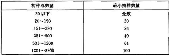 表D.0.1 回弹构件抽取最小数量