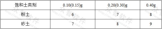 表4.4.4 液化土特征深度(m)