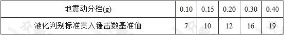 表4.4.5-1 液化判别标准贯入锤击数基准值N0