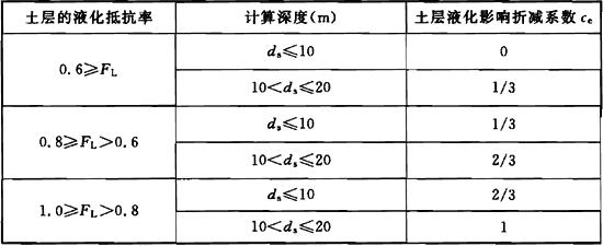 表4.4.7 土层液化影响折减系数ce