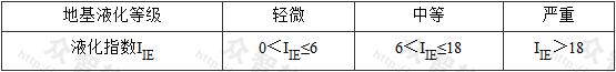 表4.4.9-1 地基液化等级与液化指数的对应关系