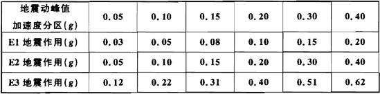 表5.2.1-1 Ⅱ类场地设计地震动峰值加速度amaxⅡ