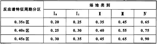 表5.2.1-2 设计地震动加速度反应谱特征周期Tg(s)