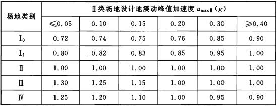 表5.2.2 场地地震动峰值加速度调整系数Гa