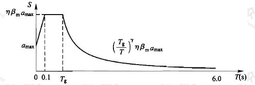 图5.2.3 设计地震动加速度反应谱曲线Sa(T)