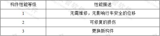 表3.2.2-1 构件性能等级