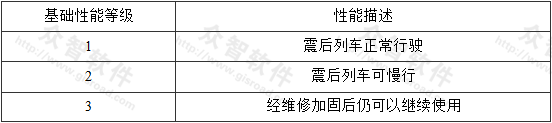 表3.2.2-2 基础性能等级