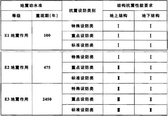 表3.2.4 城市轨道交通结构抗震设防目标