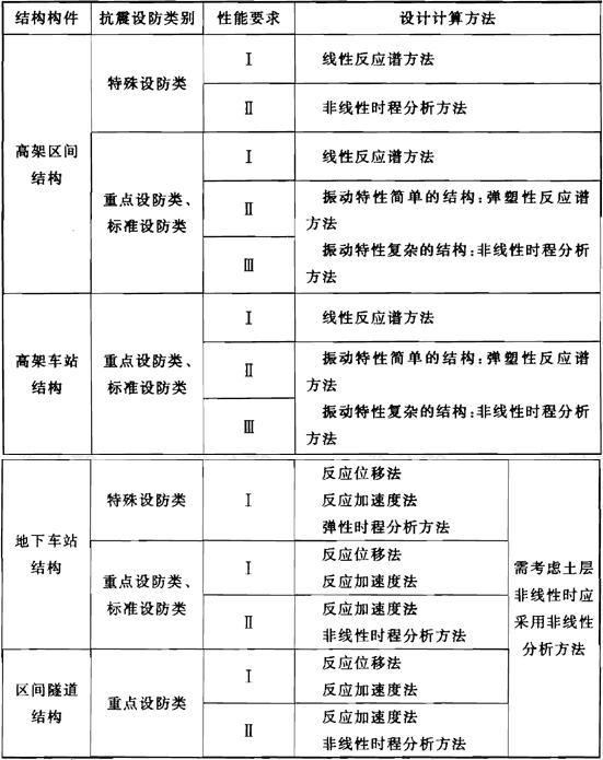 表3.3.1 地震反应计算方法