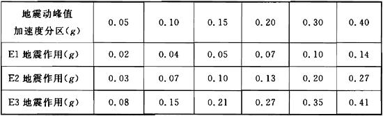 表5.2.4-1 Ⅱ类场地设计地震动峰值位移umaxⅡ(m)