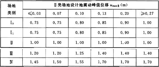 表5.2.4-2 场地地震动峰值位移调整系数Гu