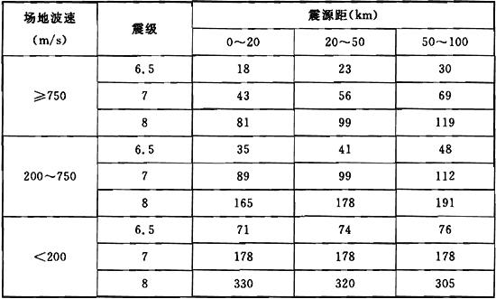 表2 峰值位移(单位:cm)与峰值加速度(单位:g)的比值统计表