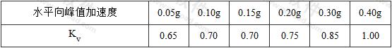 表5.3.1 竖向地震动峰值加速度与水平向峰值加速度比值Kv