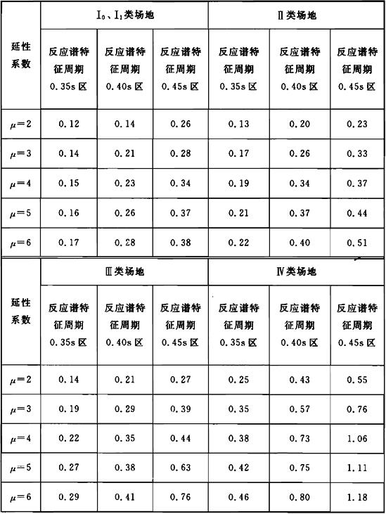 表6.3.3 周期T0的取值