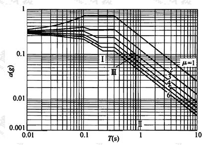 图6.3.4 根据结构等效周期和设计屈服加速度算出需求延性系数