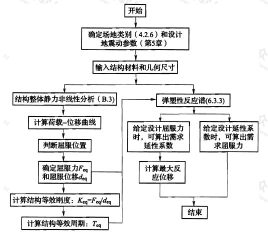 图2 弹塑性反应谱法计算流程