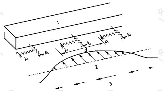 图6.8.1 纵向地震反应计算的反应位移法