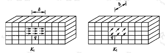 图5 有限元法计算基床系数