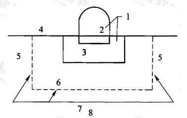 图6 结构-地基整体分析中的人工边界示意图